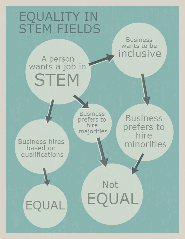 In+the+past%2C+it+was+common+place+to+prefer+men+for+positions+in+STEM+fields.+Nowadays+the+trend+has+flipped+where+many+businesses+are+preferring+women+more%2C+but+either+way+it+is+not+equal.+